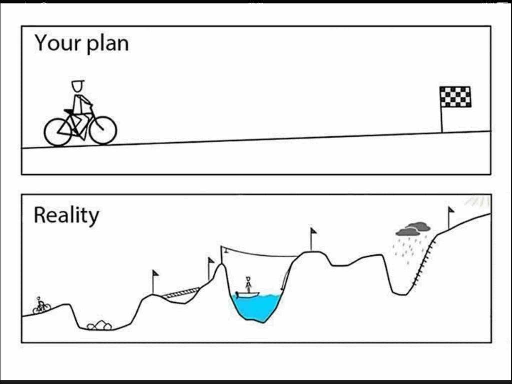הנתיב להצלחה מסובך יותר ממה שאנשים חושבים